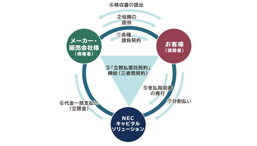 立替払委託契約 NECキャピタルソリューション株式会社